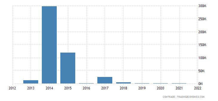 nigeria exports lithuania