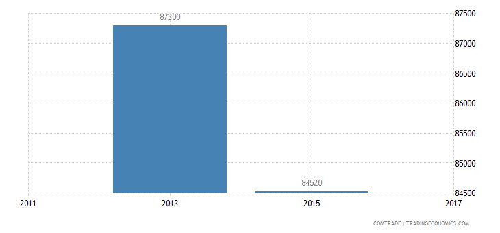 nigeria exports luxembourg