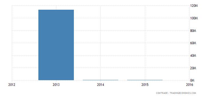 nigeria exports malawi