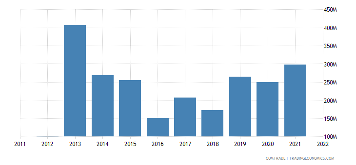 nigeria exports malaysia