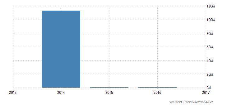 nigeria exports malta