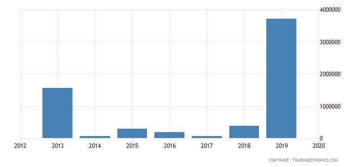 nigeria exports mauritius