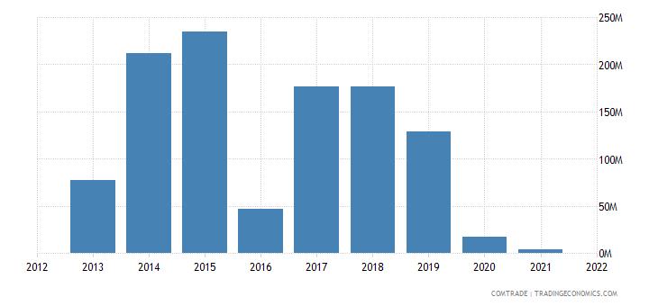 nigeria exports mexico
