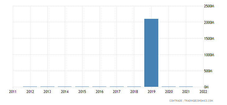 nigeria exports miscellaneous articles base metal