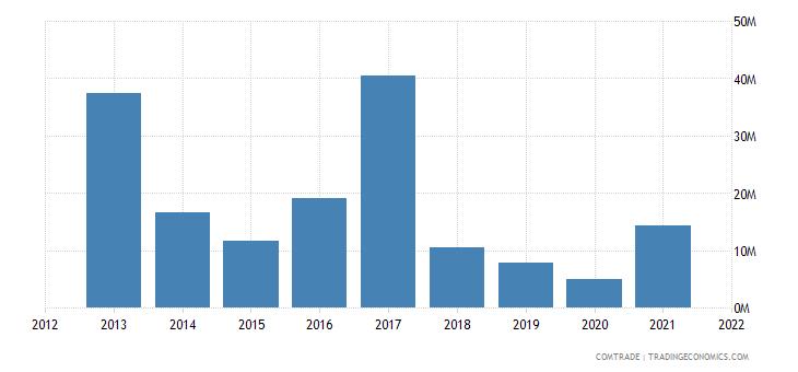 nigeria exports morocco