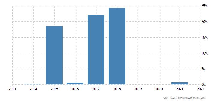 nigeria exports mozambique