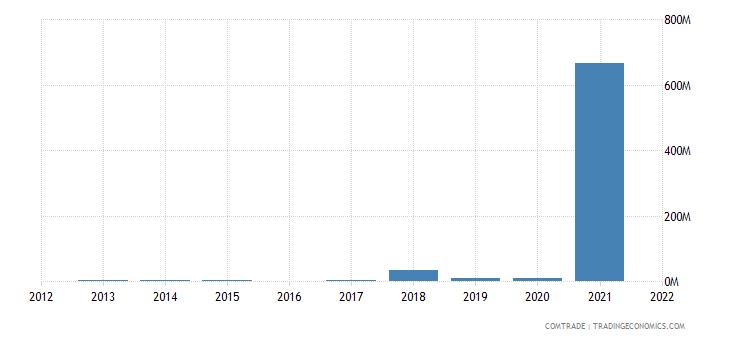 nigeria exports namibia