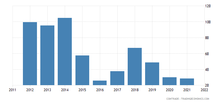 nigeria exports netherlands