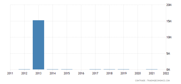 nigeria exports new zealand