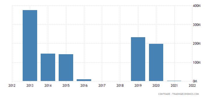 nigeria exports norway