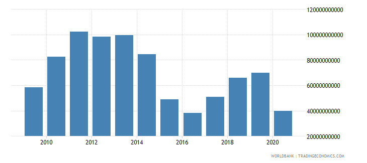 nigeria exports of goods and services bop us dollar wb data