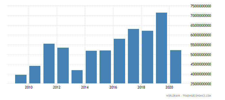 nigeria exports of goods and services constant 2000 us dollar wb data
