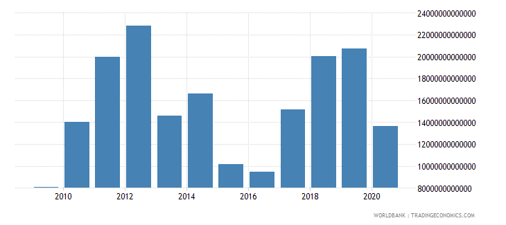nigeria exports of goods and services current lcu wb data