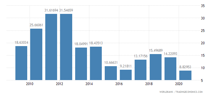 nigeria exports of goods and services percent of gdp wb data