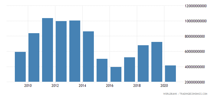 nigeria exports of goods services and income bop us dollar wb data