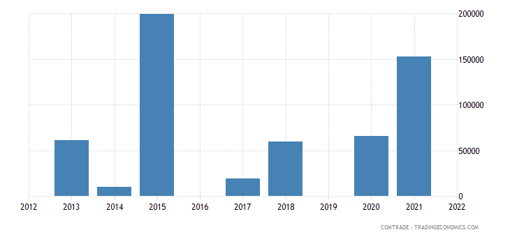 nigeria exports oman