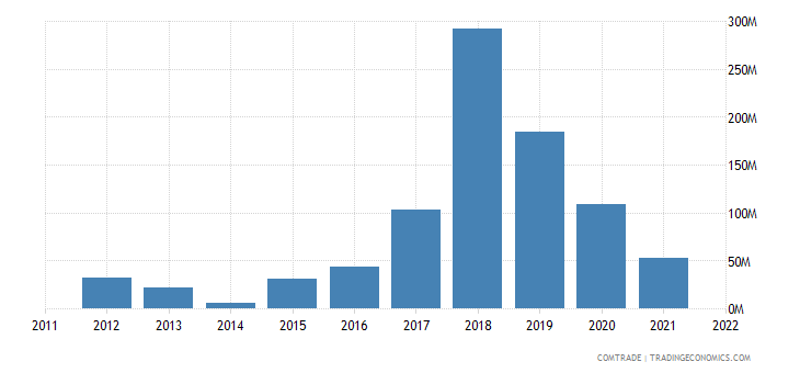 nigeria exports pakistan