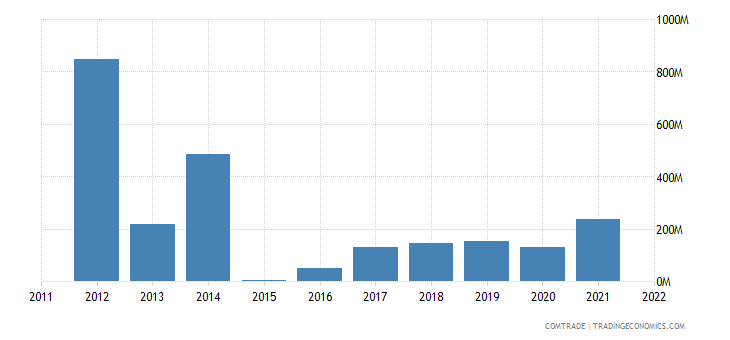 nigeria exports peru