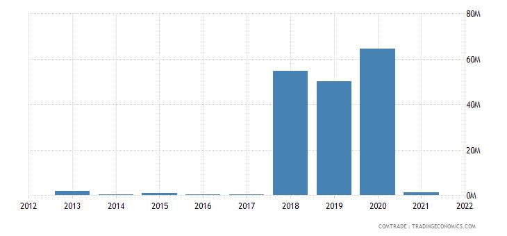 nigeria exports philippines