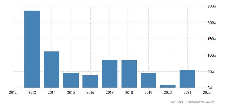 nigeria exports plastics