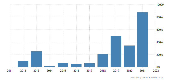 nigeria exports poland