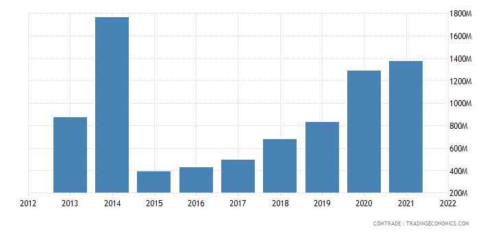 nigeria exports portugal