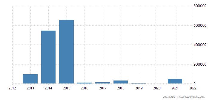 nigeria exports qatar