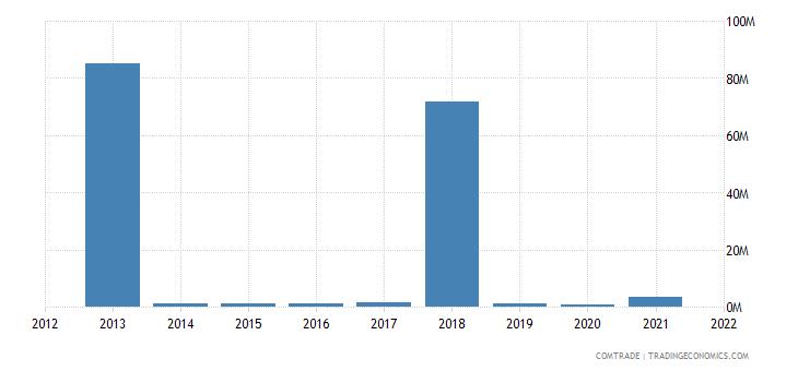 nigeria exports romania