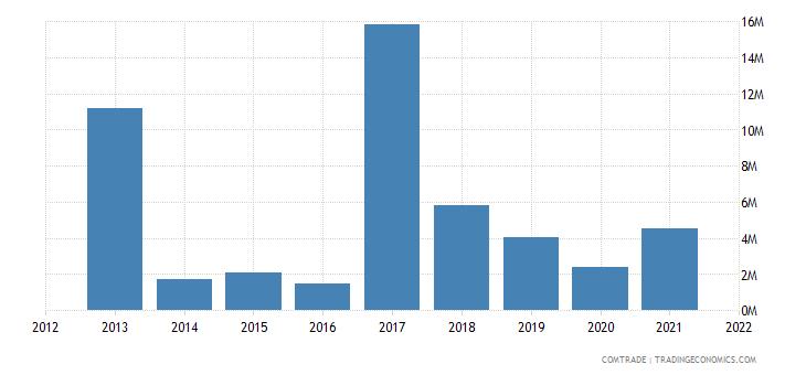nigeria exports russia