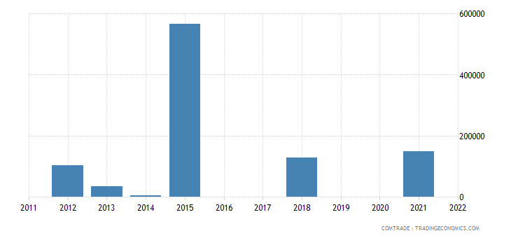 nigeria exports rwanda