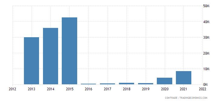 nigeria exports saudi arabia