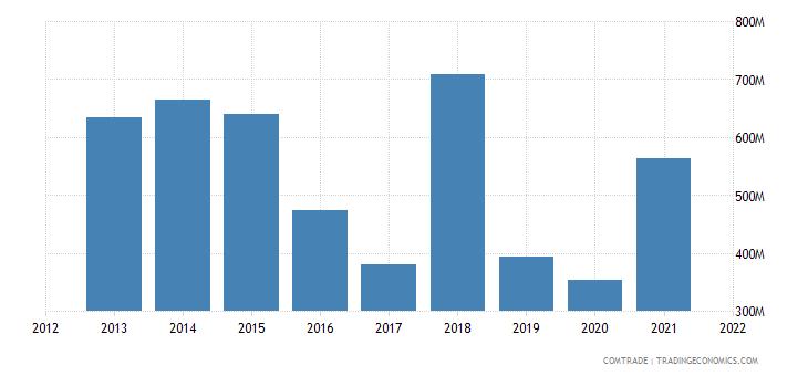 nigeria exports senegal
