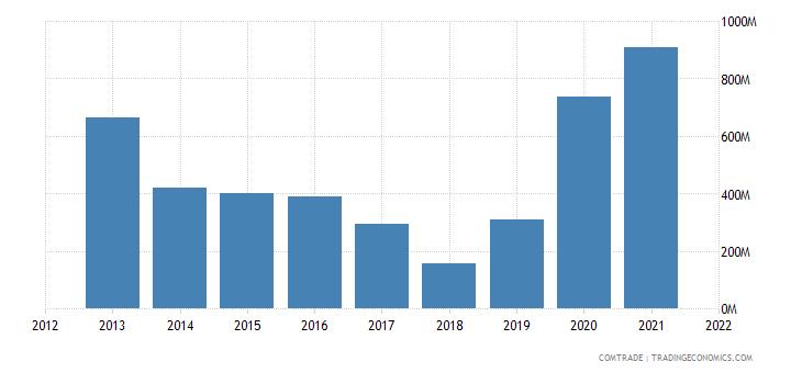 nigeria exports singapore