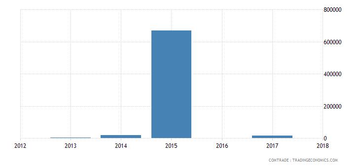nigeria exports slovakia