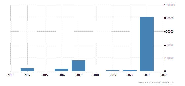 nigeria exports slovenia