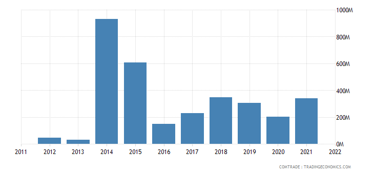 nigeria exports south korea