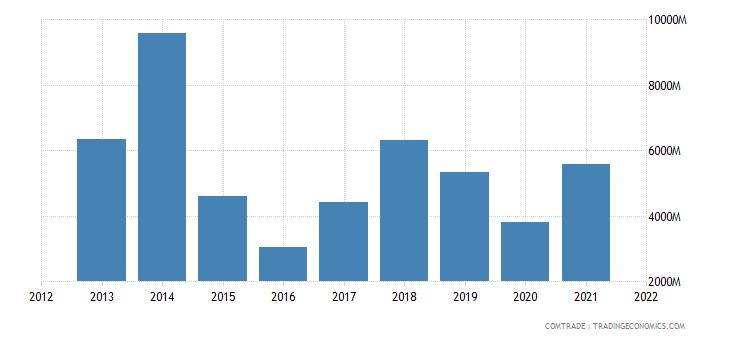 nigeria exports spain