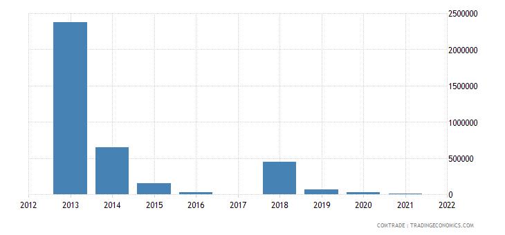 nigeria exports sri lanka