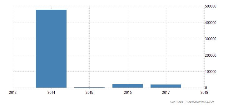 nigeria exports suriname