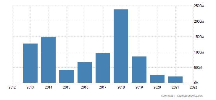 nigeria exports sweden