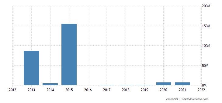 nigeria exports switzerland