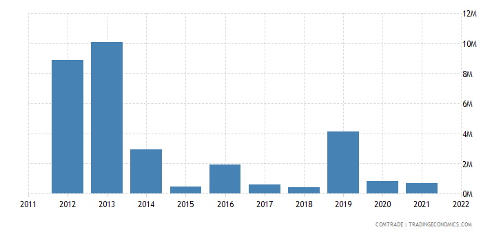 nigeria exports tanzania