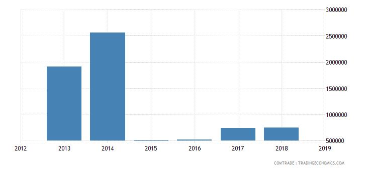 nigeria exports thailand lead