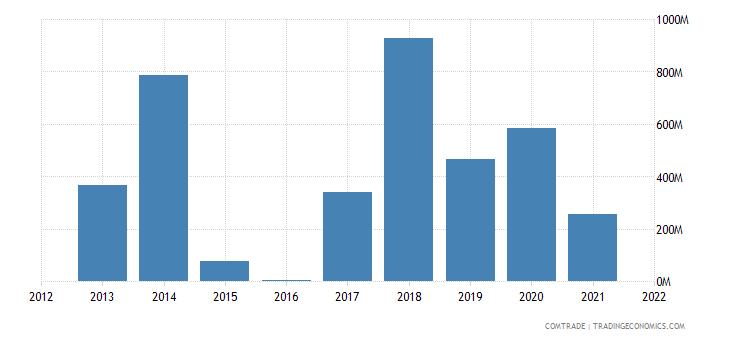 nigeria exports thailand