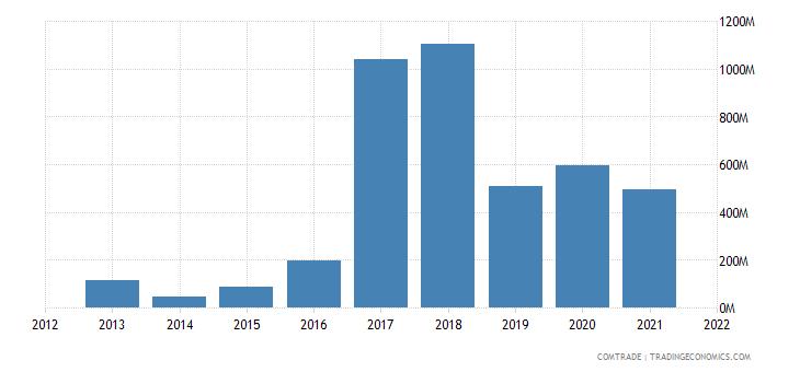 nigeria exports togo