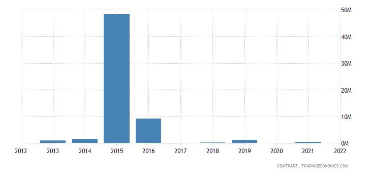 nigeria exports tunisia