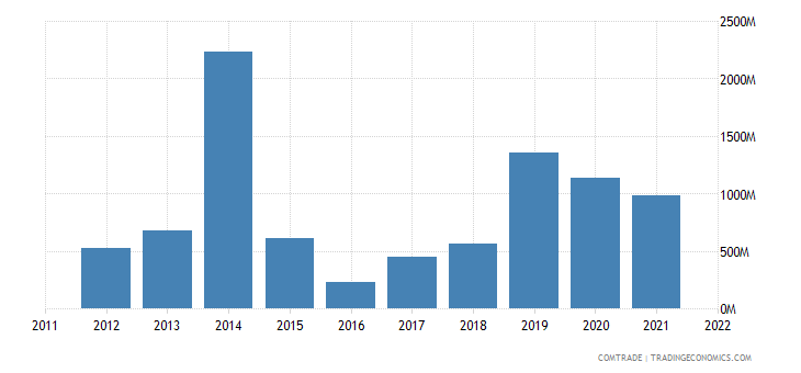 nigeria exports turkey
