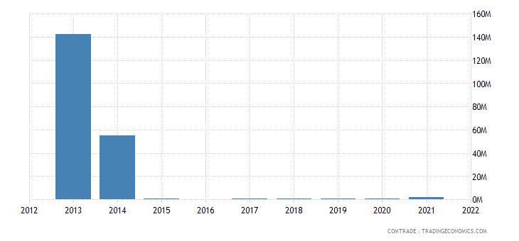 nigeria exports ukraine