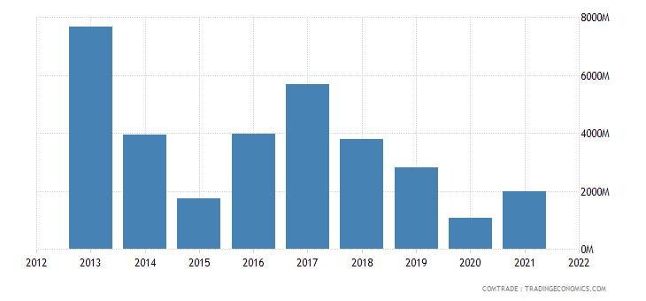 nigeria exports united states