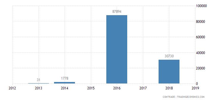 nigeria exports venezuela